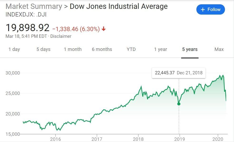 Stock Market Graphic Pinpoint Dec 21 2018