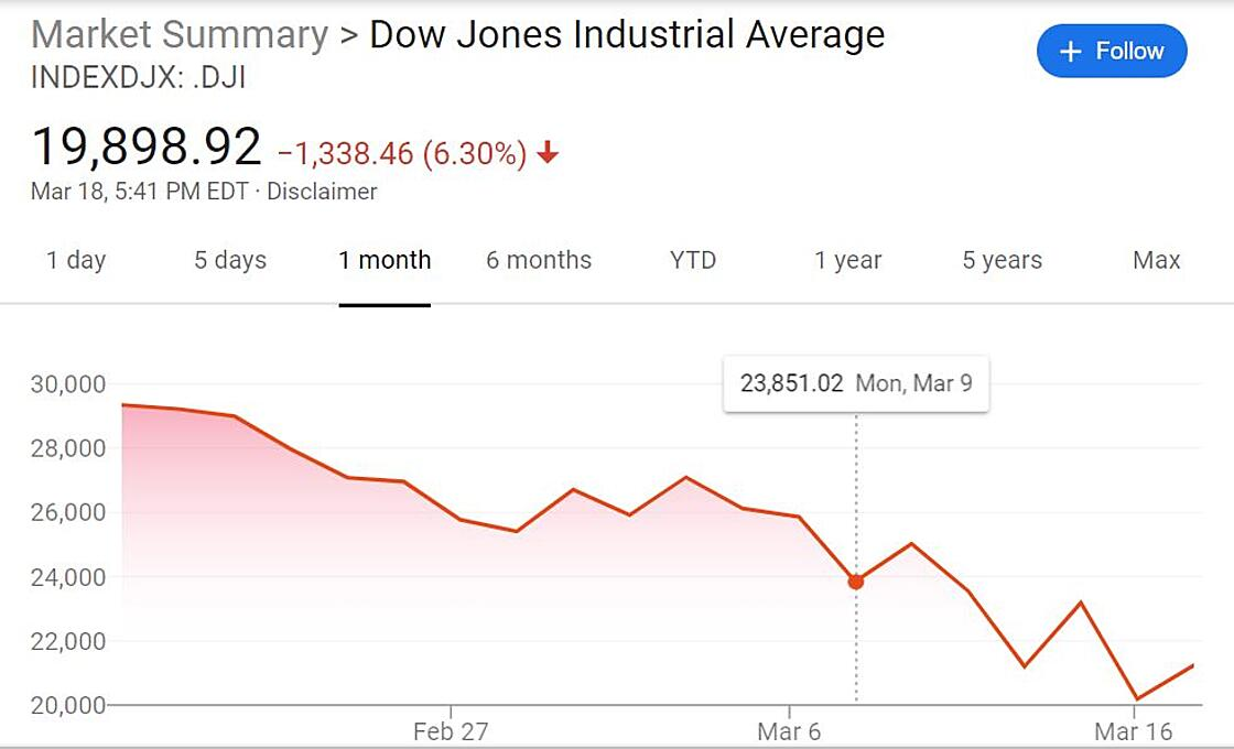Stock Market Graphic Pinpoint March 9th